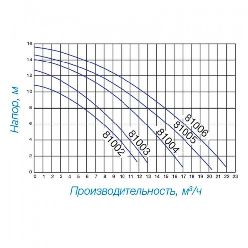 Насос Hayward Powerline 0,25 НР (5,4 м3/час, 0,25 кВт)